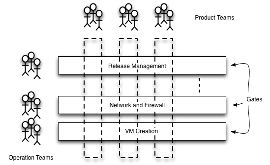 Organizational Frictions Diagram